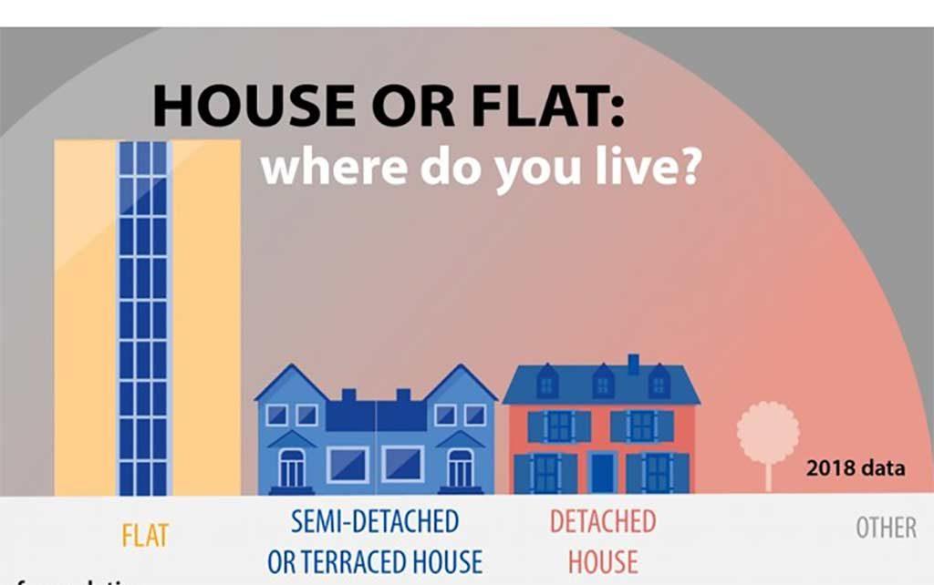 grafico del tipo di casa