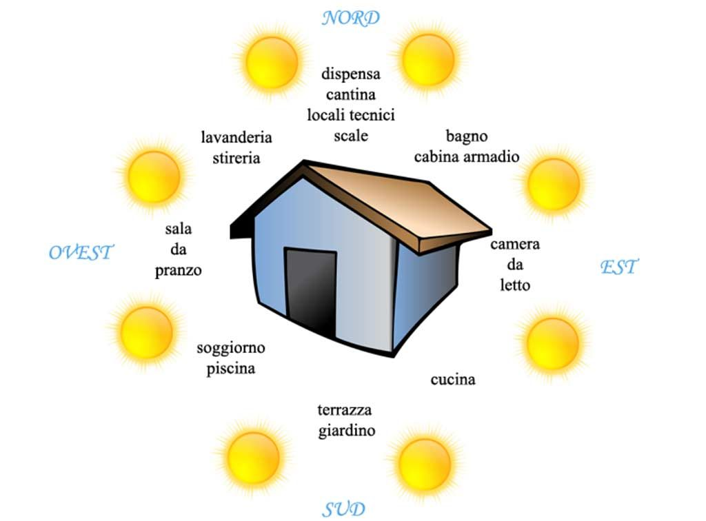 grafica dell'esposizione di una casa